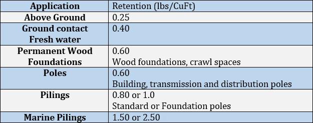 CCA-C | Thunderbolt Wood Treating